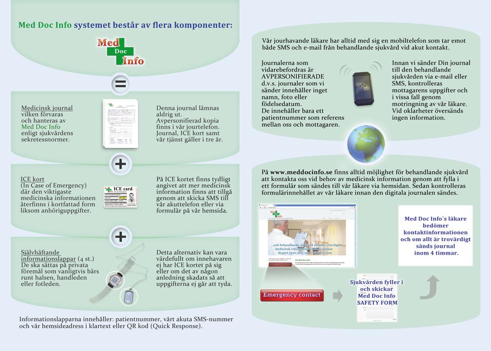 Sid.2 | Medicinsk journal via SMS och E-mail